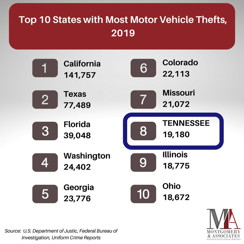 topt ten states by motor vehicle thefts 2019